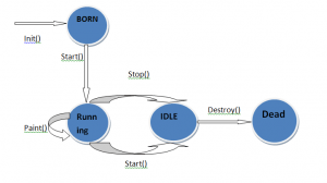 life cycle of java applets
