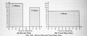 bursty data and fixed rate data