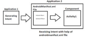 androidManifest.xml file in hindi