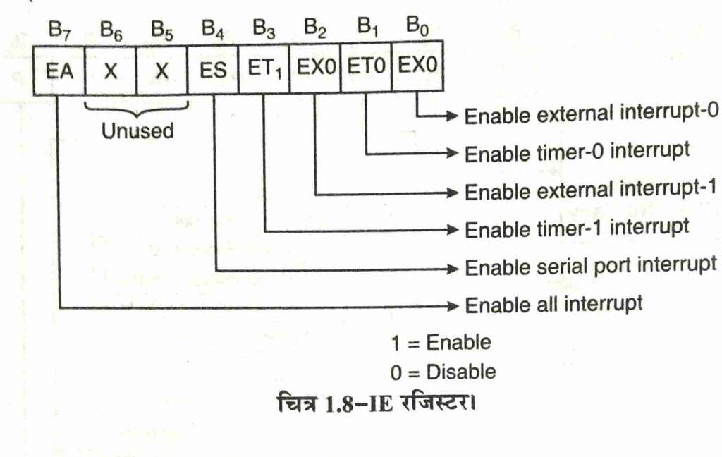 microcontroller 8051 block diagram hindi