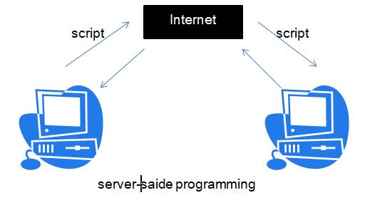 server side programming in hindi